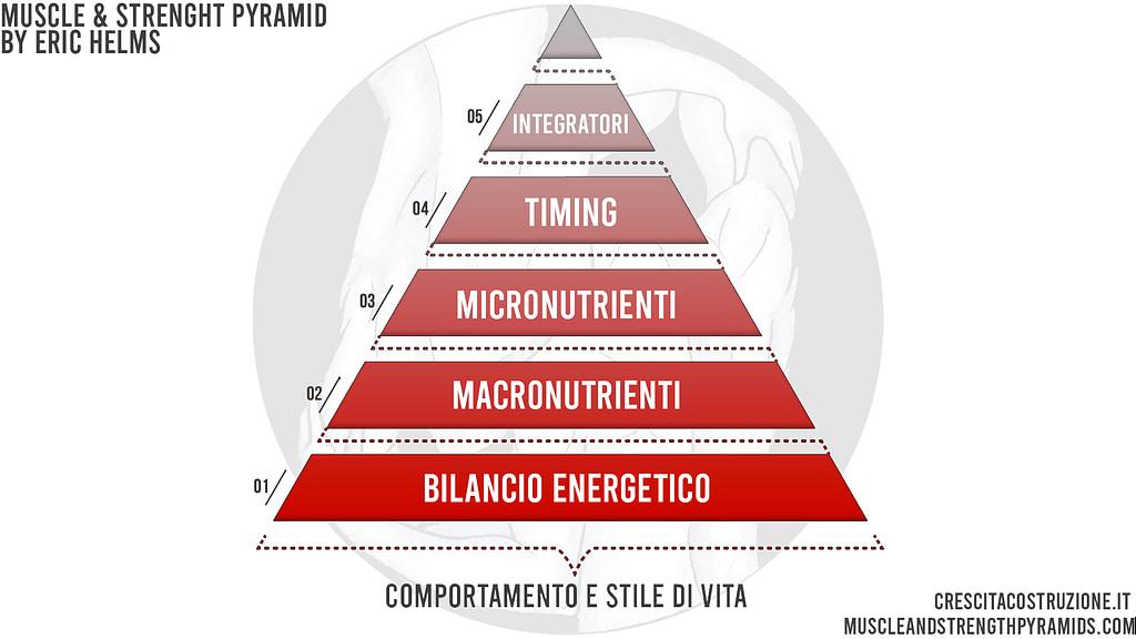 muscle strenght pyramid eric helms italiano crescita costruzione
