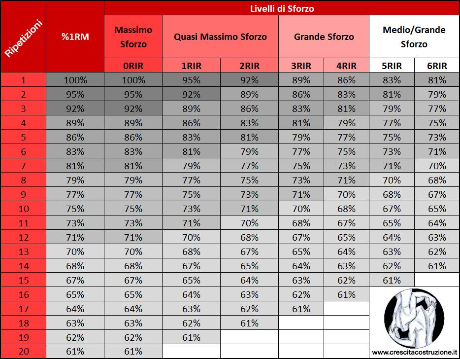 Calcolare massimale tabella percentuali sforzo rir %1rm